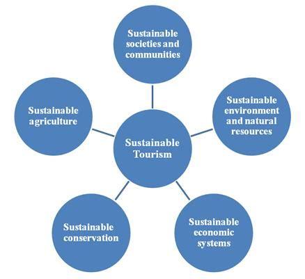 Dissertation thesis on sustainable development